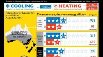 Understanding energy efficiency ratings on your Carrier Air conditioner